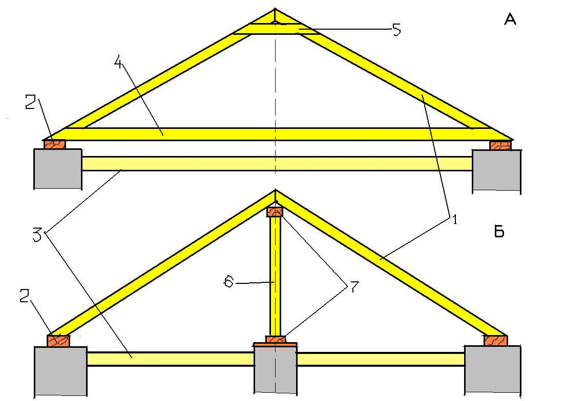 Как построить двухскатную крышу своими руками гаража