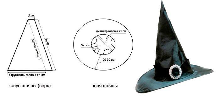 Шляпа ведьмы из бумаги своими руками - Wolfbrothersm.ru